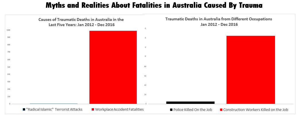 Myths and Realities about Fatalities in Australia Caused by Trauma